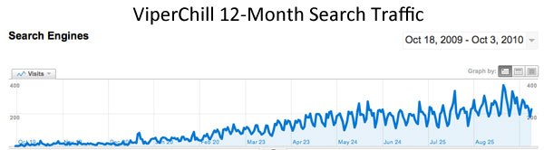 12-month-search-traffic