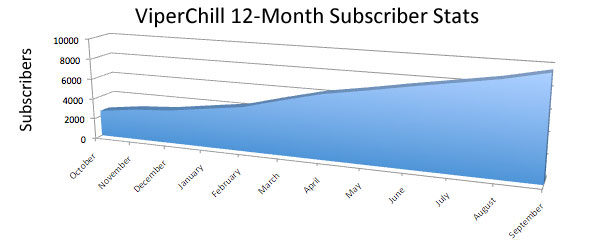 12-month-subscribers