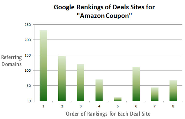 How to build a billion dollar seo empire amazon coupon fandeluxe Images