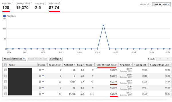 $1K Profit (Almost) in 1 Week: My PPC Case Study - ViperChill