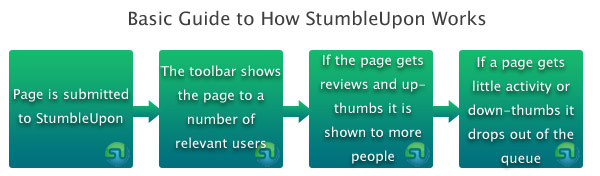 how-stumbleupon-works