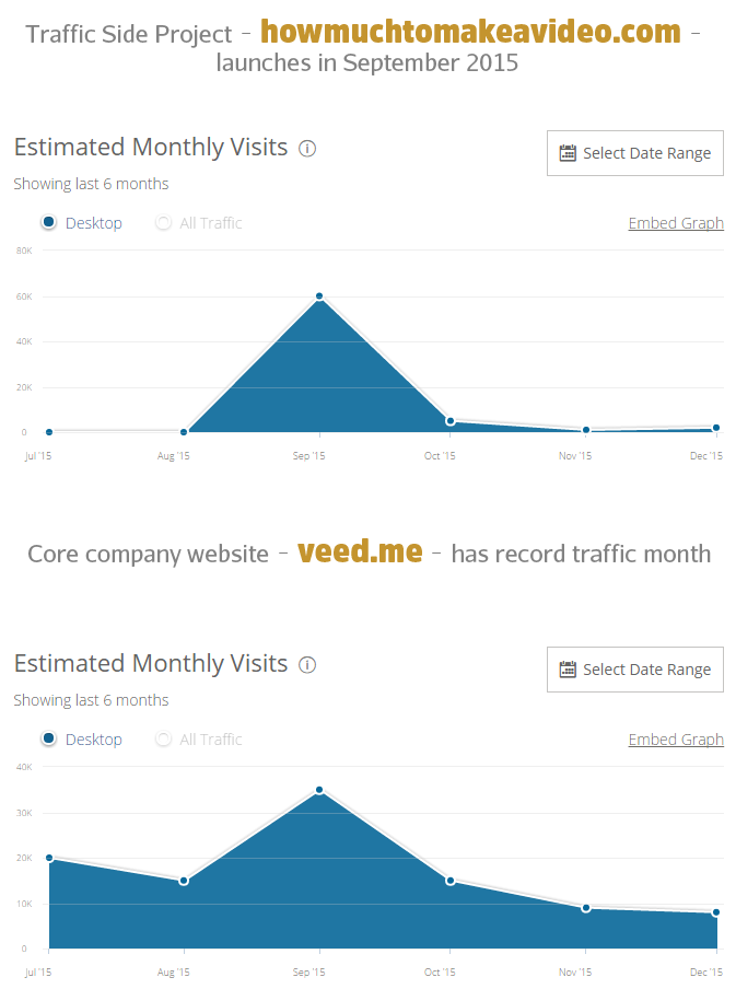 record-traffic-month