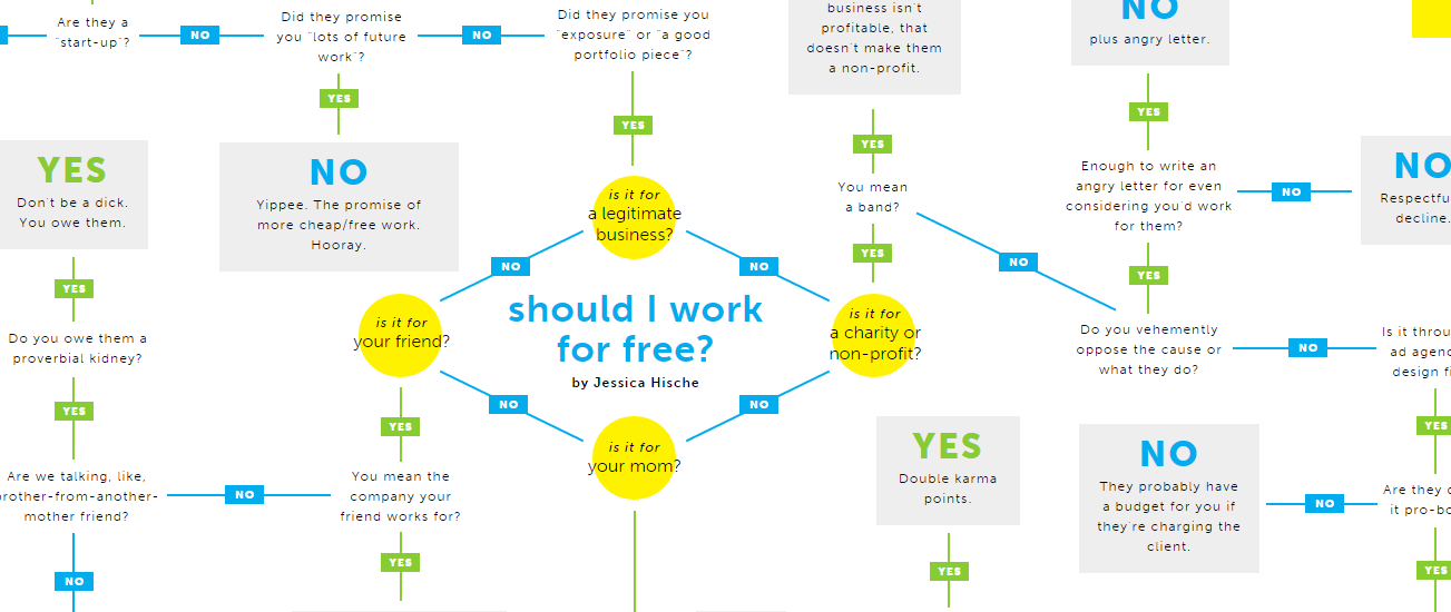should-i-work-free